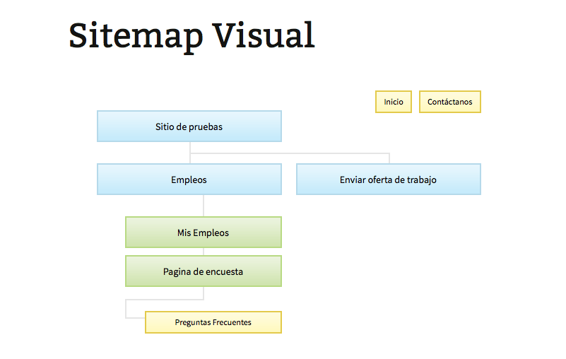 sitemap visual en wordpress-3