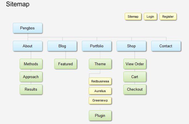 Crear un Sitemap en wordpress