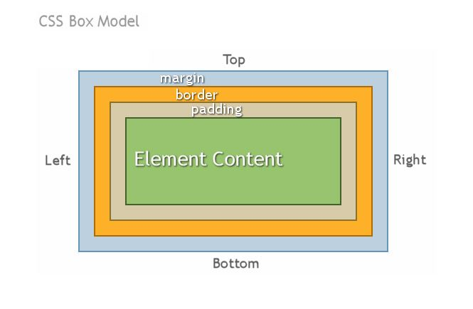 "El ""box model"" de CSS"